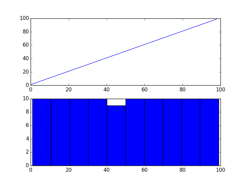 Log Transformed Exponential Time Series