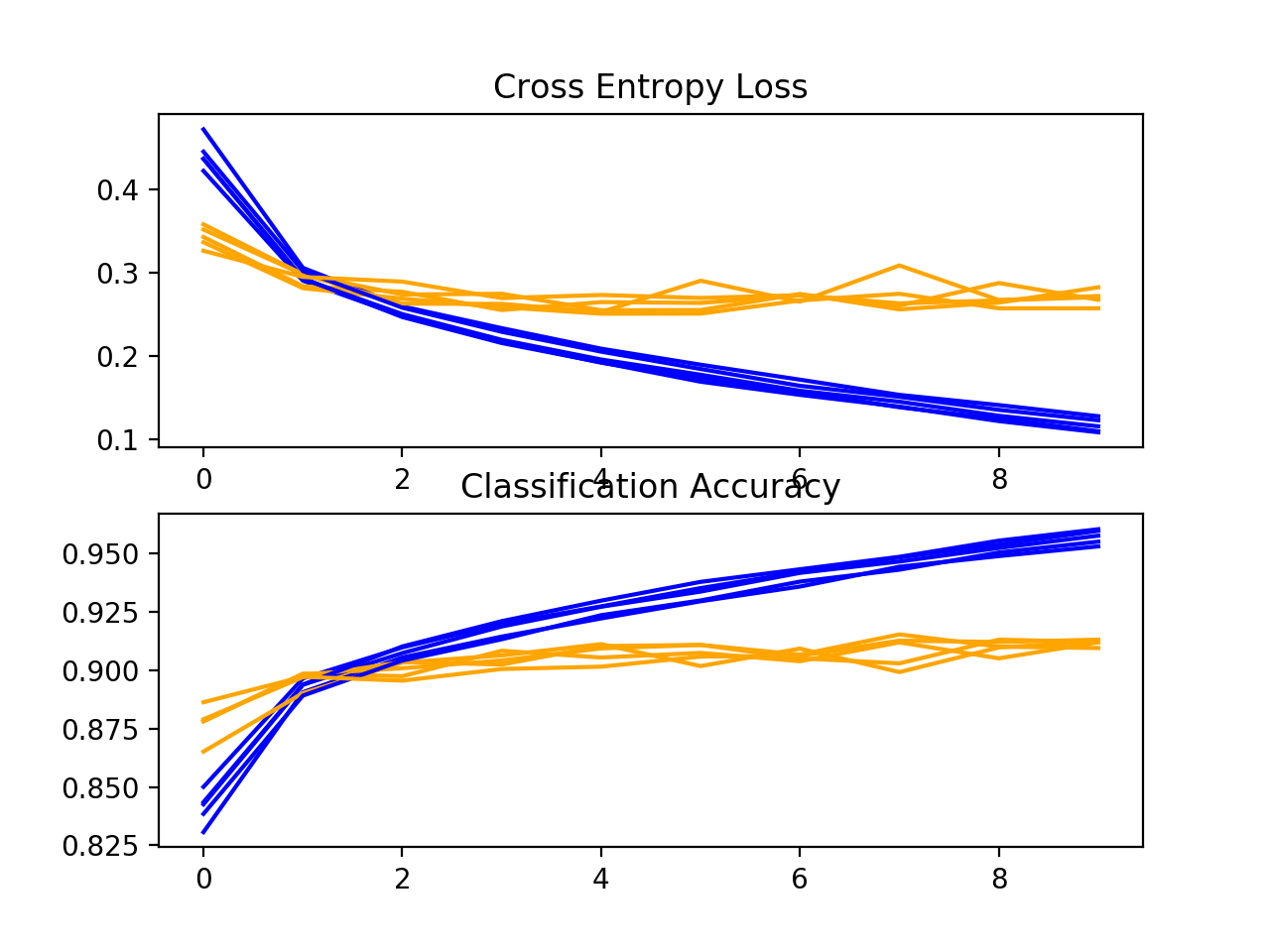 Loss-and-Accuracy-Learning-Curves-for-the-Baseline-Model-on-the-Fashion-MNIST-Dataset-During-k-Fold-Cross-Validation