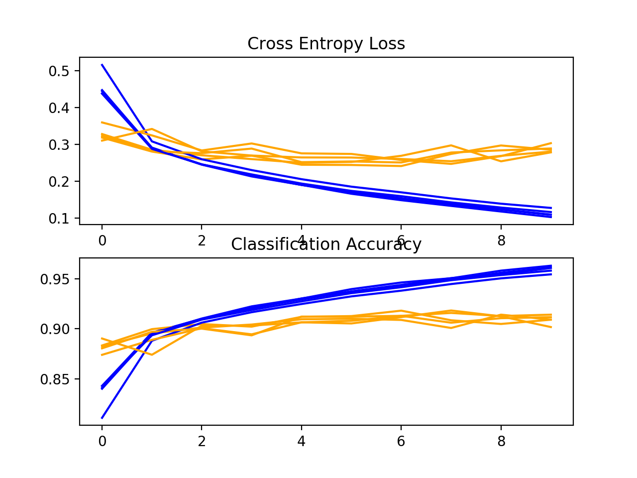 Loss-and-Accuracy-Learning-Curves-for-the-More-Filters-and-Padding-on-the-Fashion-MNIST-Dataset-During-k-Fold-Cross-Validation