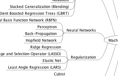 Machine Learning Algorithms Mind Map