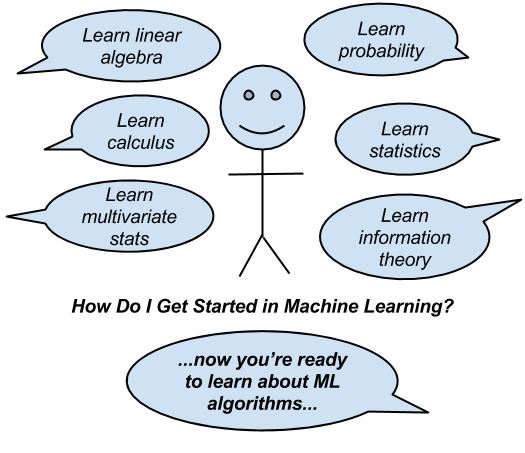 Machine Learning for Programmers - The Traditional Approach