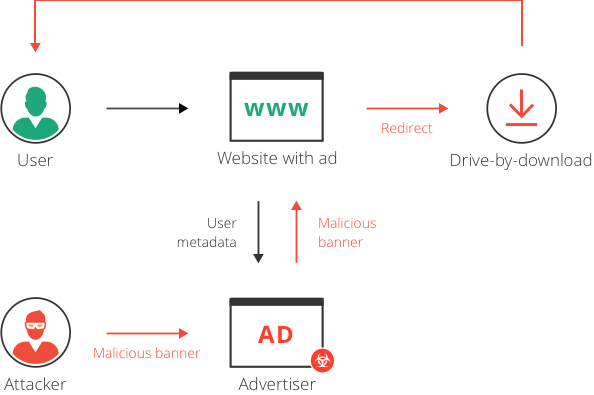 How Malvertisements Affect Web Users