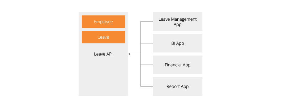 Extracted Leave API