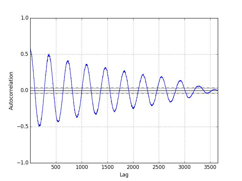 Minimum Daily Temperature Autocorrelation Plot