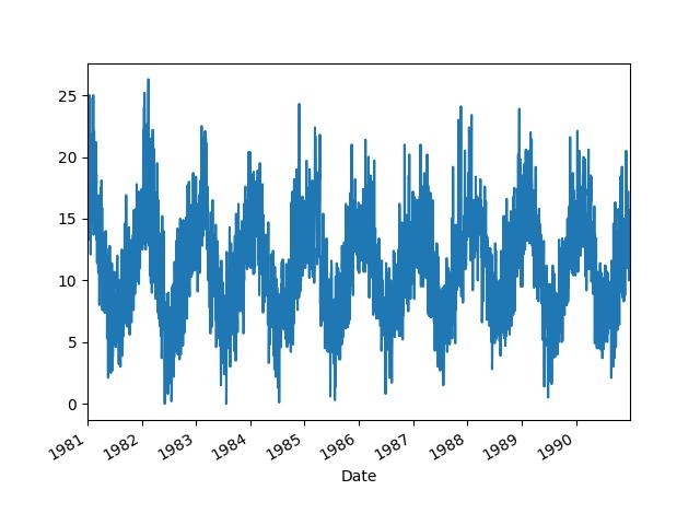 Minimum Daily Temperatures Dataset Line Plot
