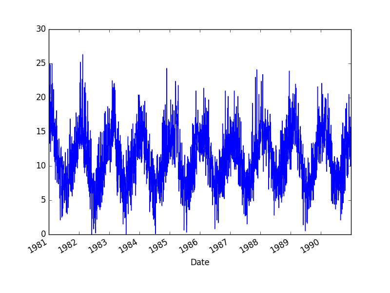 Minimum Daily Temperatures Dataset Plot
