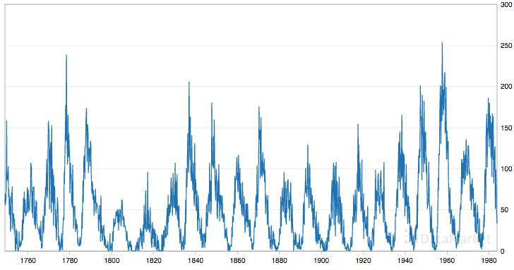 Monthly Sunspot Dataset