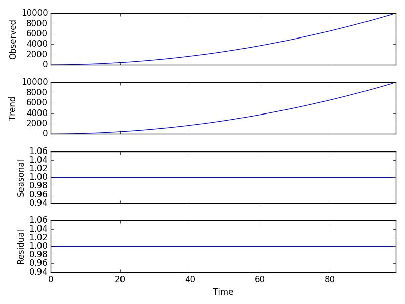 Multiplicative Model Decomposition Plot