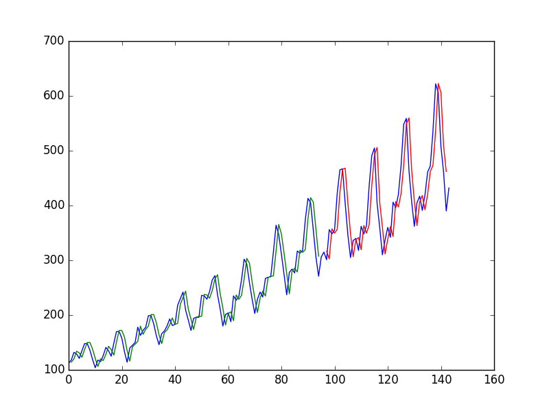 Naive Time Series Predictions With Neural Network