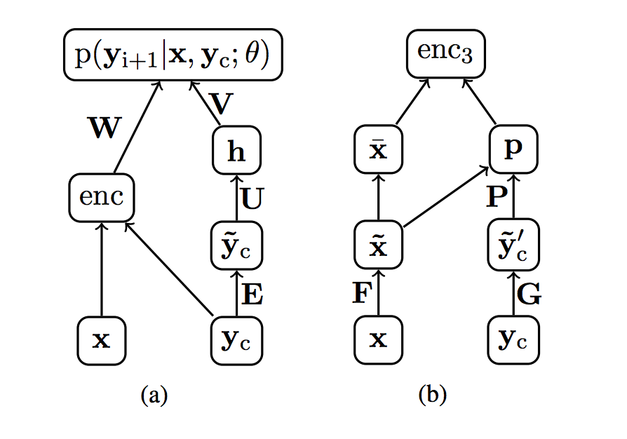 Network Diagram of Encoder and Decoder Elements