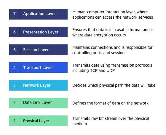 Ddos adalah OSI Model OSI Layer
