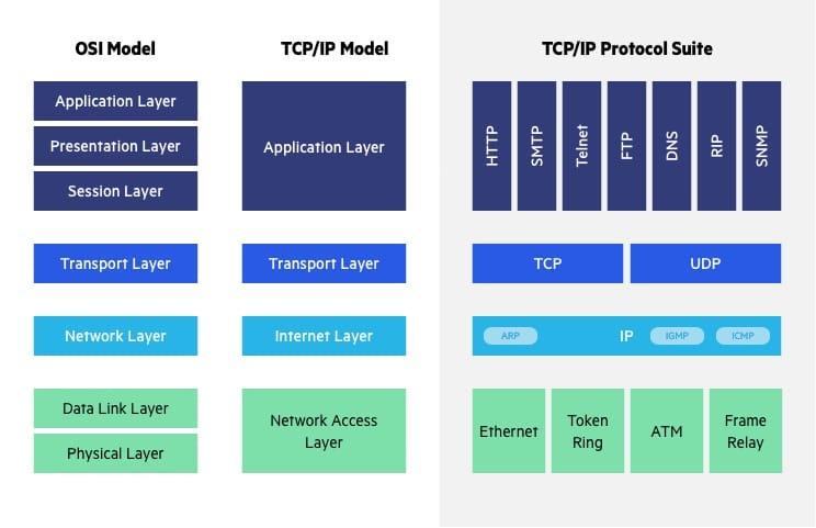 OSI vs. TCPIP models