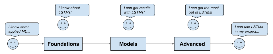 Overview of LSTM Mini-Course