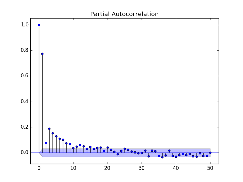 Partial Autocorrelation Plot of the Minimum Daily Temperatures Dataset