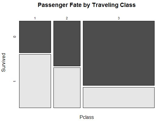 Passenger Fate by Traveling Class