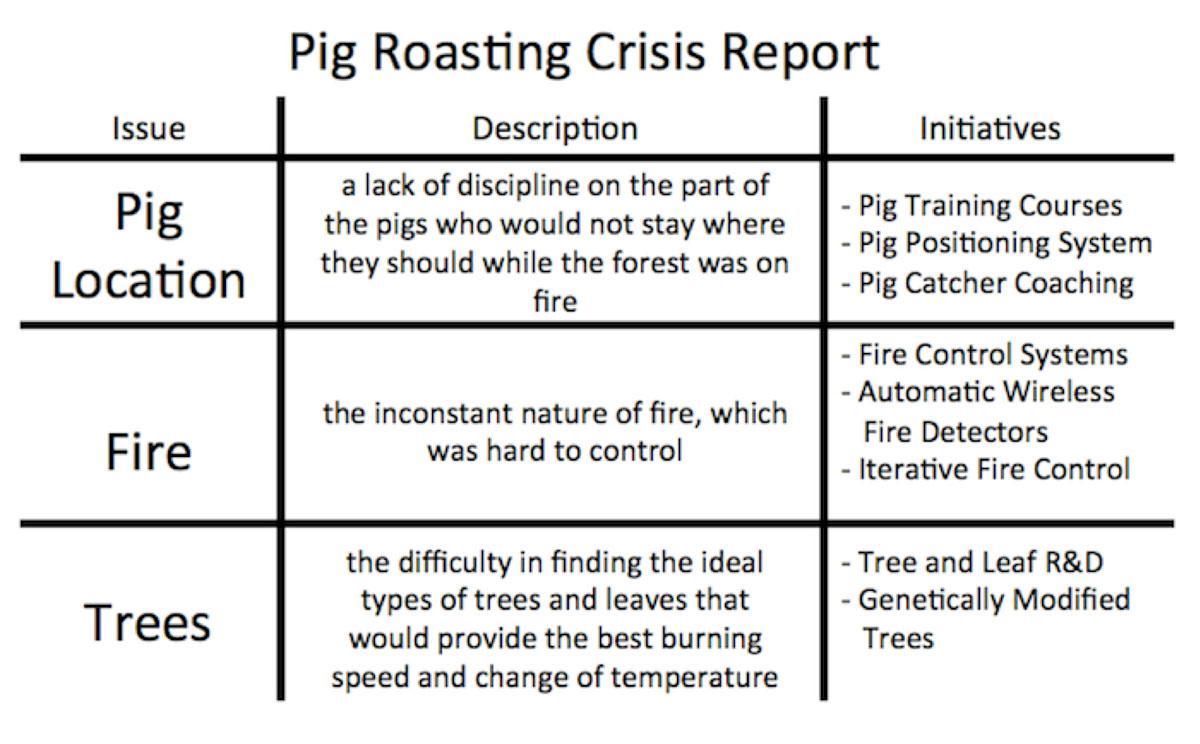 Pig Roasting Crisis Report