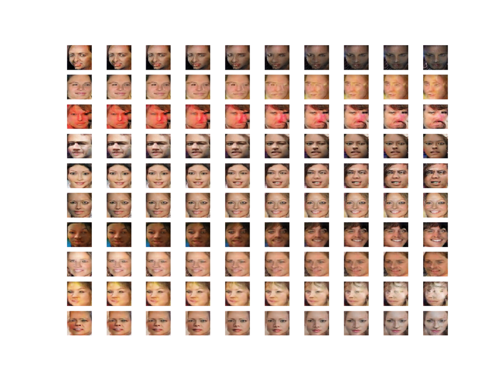 Plot Showing Multiple Linear Interpolations Between Two GAN Generated Faces