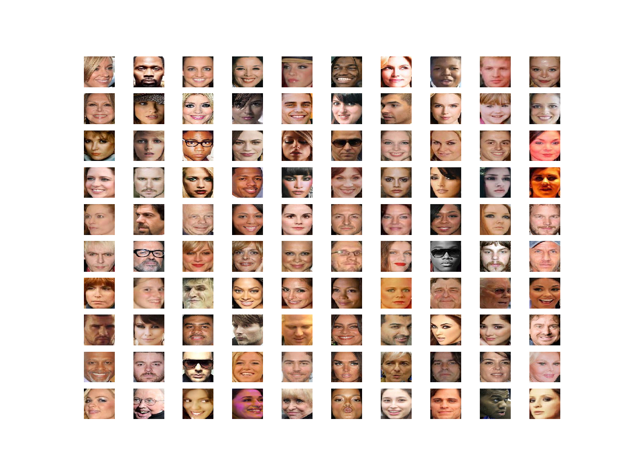 Plot of 100 Celebrity Faces in a 10x10 Grid