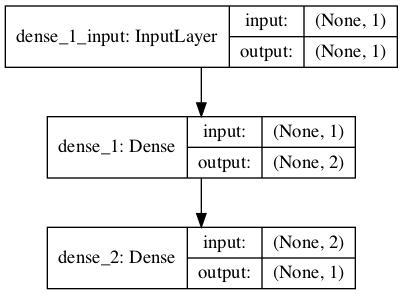 Plot of Neural Network Model Graph