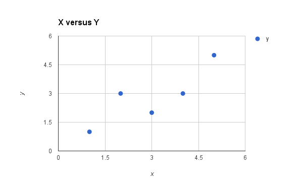 Plot of the Dataset for Simple Linear Regression