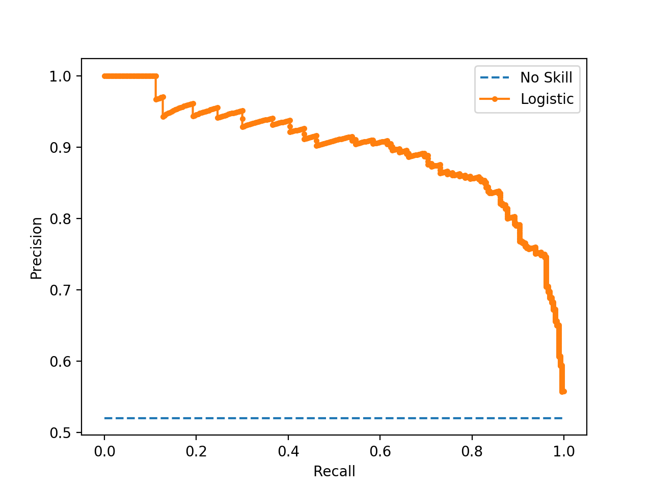 Precision-Recall Plot for a No Skill Classifier and a Logistic Regression Model