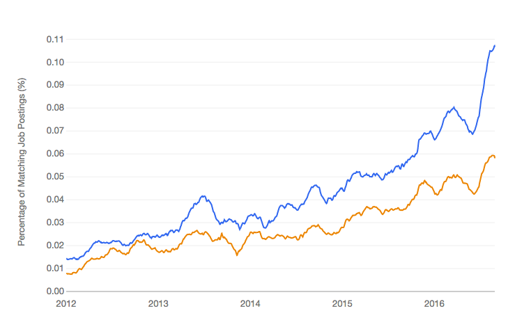 Python Machine Learning Jobs vs R Machine Learning Jobs