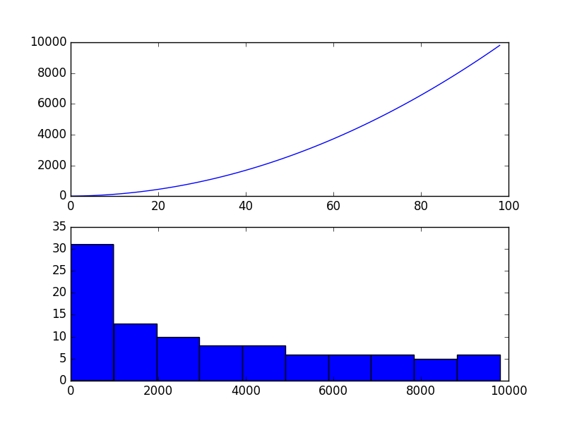 Quadratic Time Series
