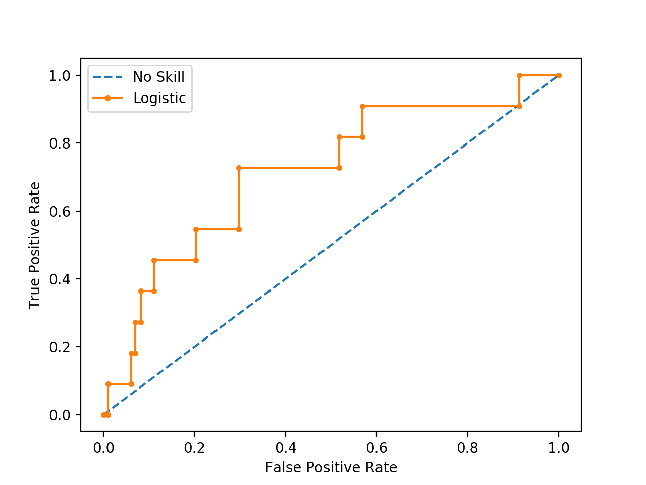 ROC Curve Plot for a No Skill Classifier and a Logistic Regression Model for an Imbalanced Dataset