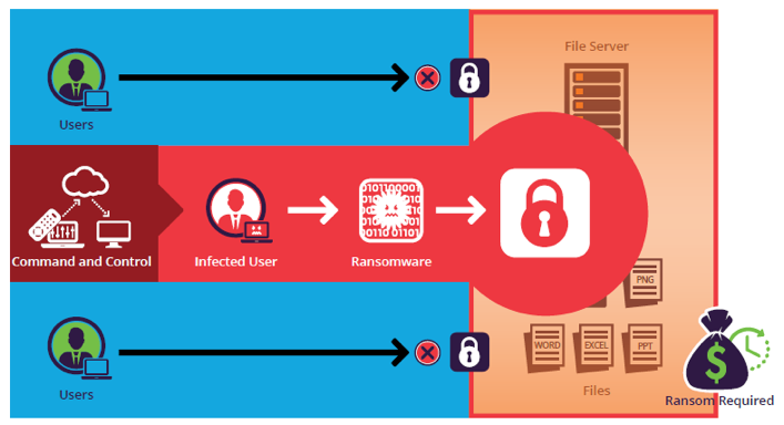 Figure 2: One infected user can result in a data lockout for all users