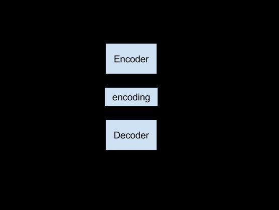 Recursive Encoder Decoder Model Implementation for Neural Machine Translation
