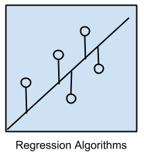 Regression Algorithms