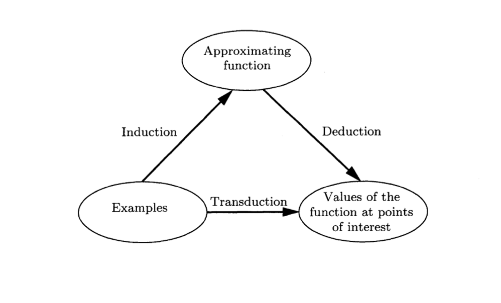 Relationship between Induction, Deduction and Transduction