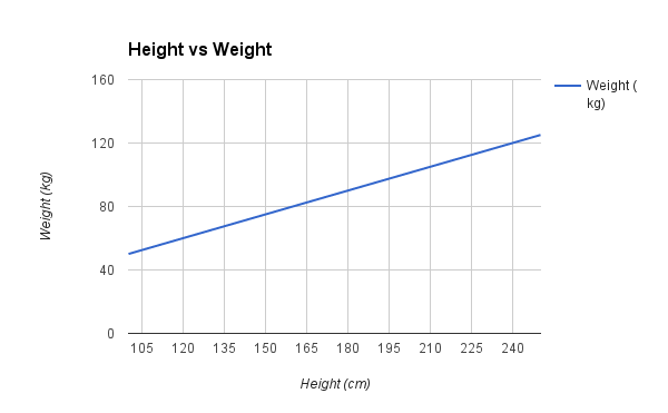 Sample Height vs Weight Linear Regression