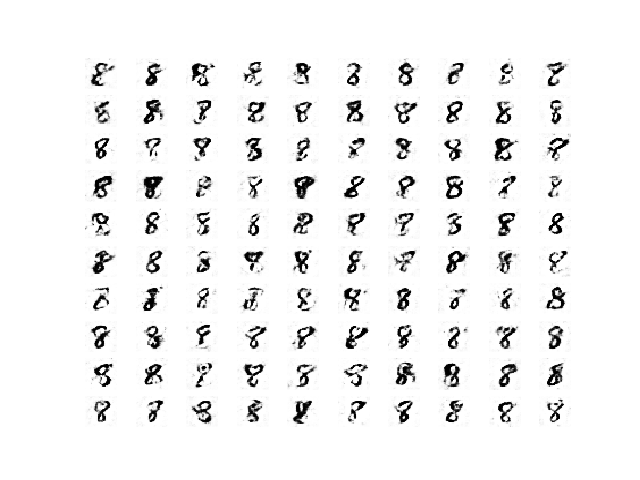 Sample of 100 Generated Images of a Handwritten Number 8 at Epoch 450 From a Stable GAN.