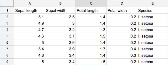 Sample of Iris flower data