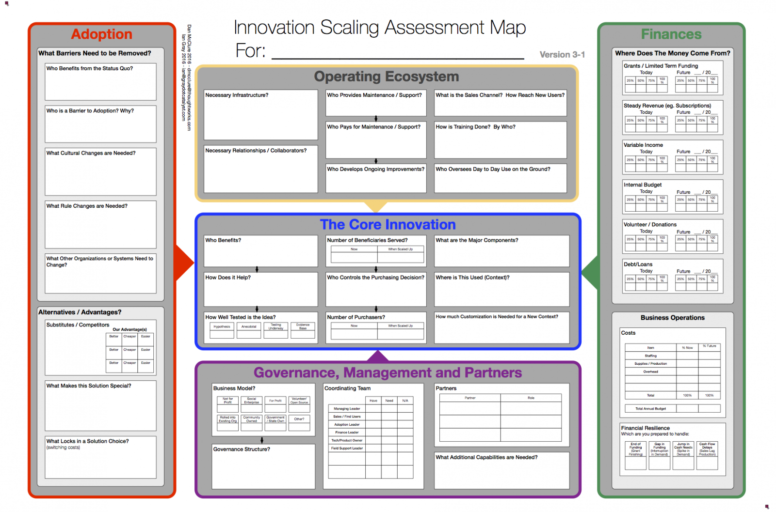 Scaling Assessment Map