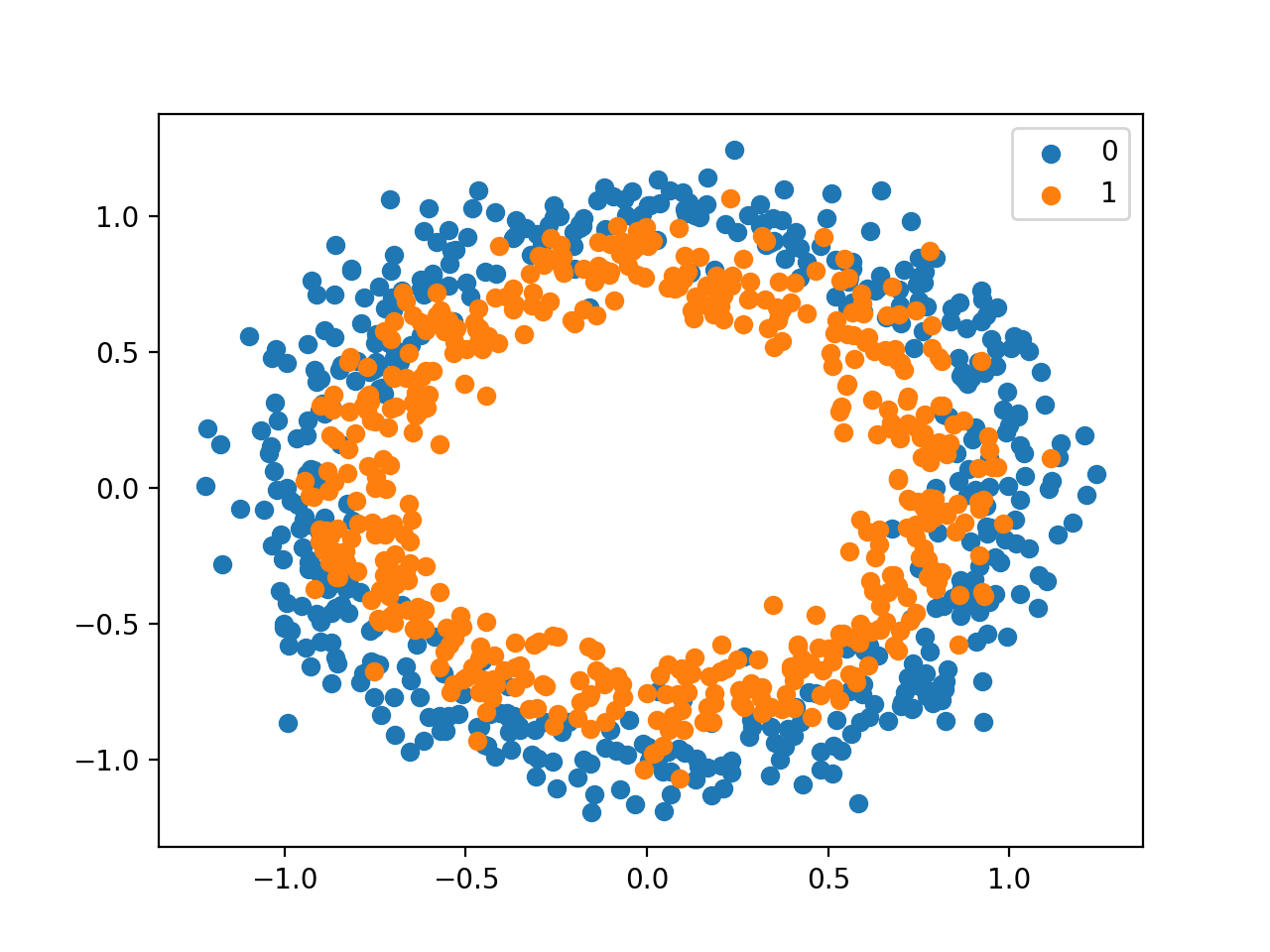 Scatter Plot of Circles Dataset With Points Colored By Class Value