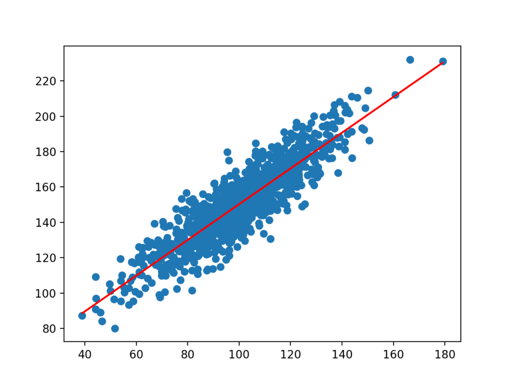 Scatter Plot of Dataset with Line for Simple Linear Regression Model