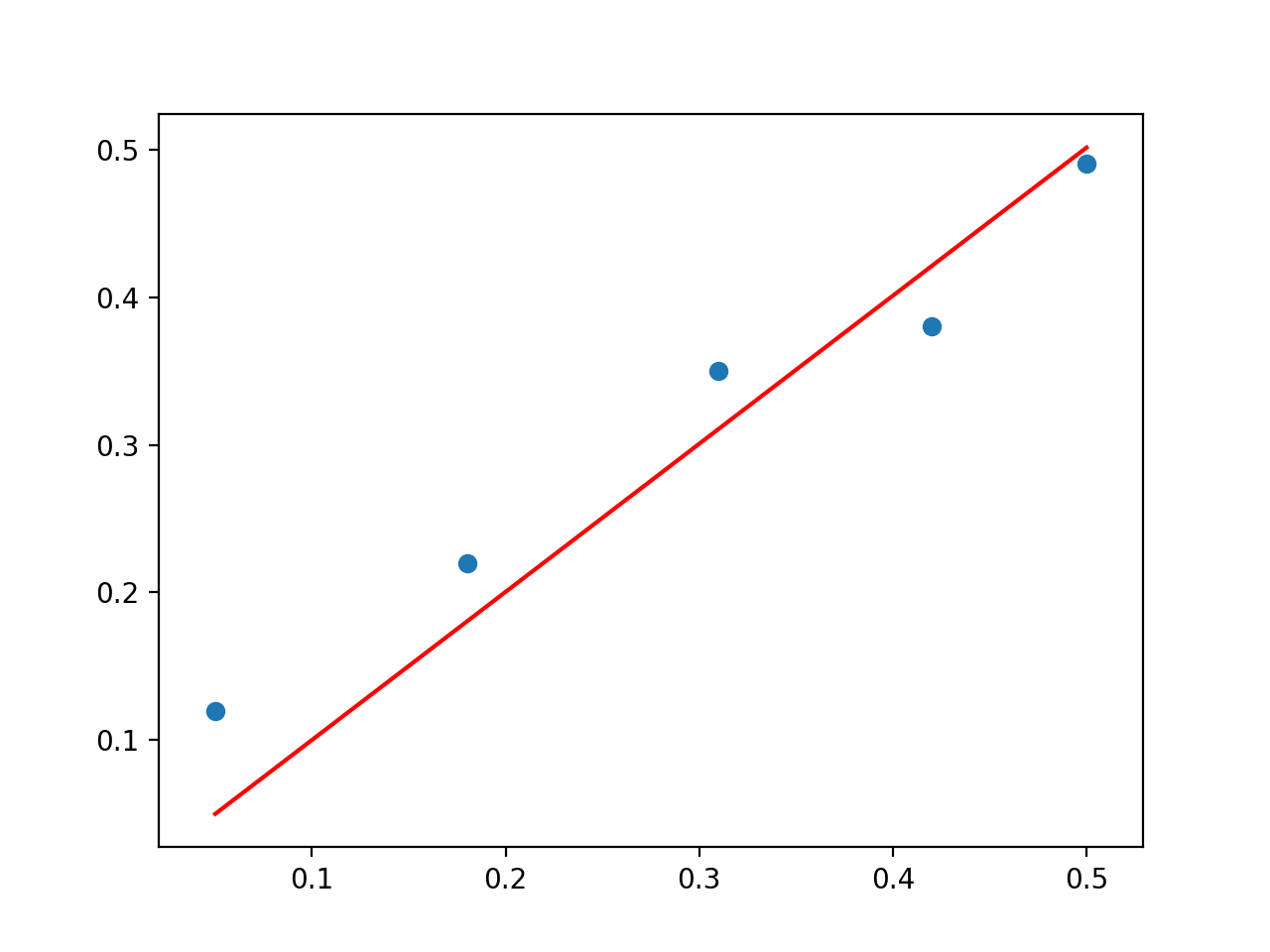 Scatter Plot of Direct Solution to the Linear Regression Problem