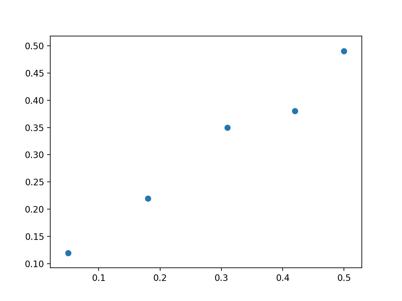 Scatter Plot of Linear Regression Dataset