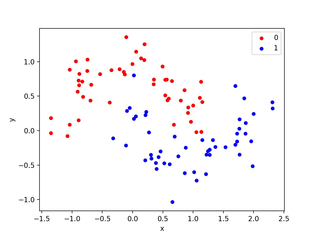 Scatter Plot of Moons Dataset With Color Showing the Class Value of Each Sample