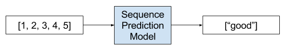 Example of a Sequence Classification Problem
