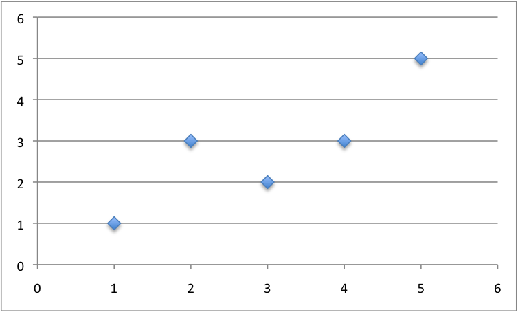 Small Contrived Dataset For Simple Linear Regression