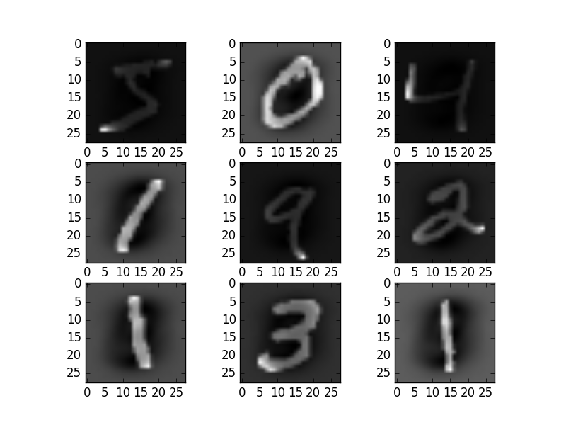 Standardized Feature MNIST Images