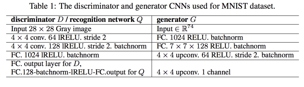 Summary of Generator, Discriminator and Auxiliary Model Configurations for the InfoGAN for Training MNIST