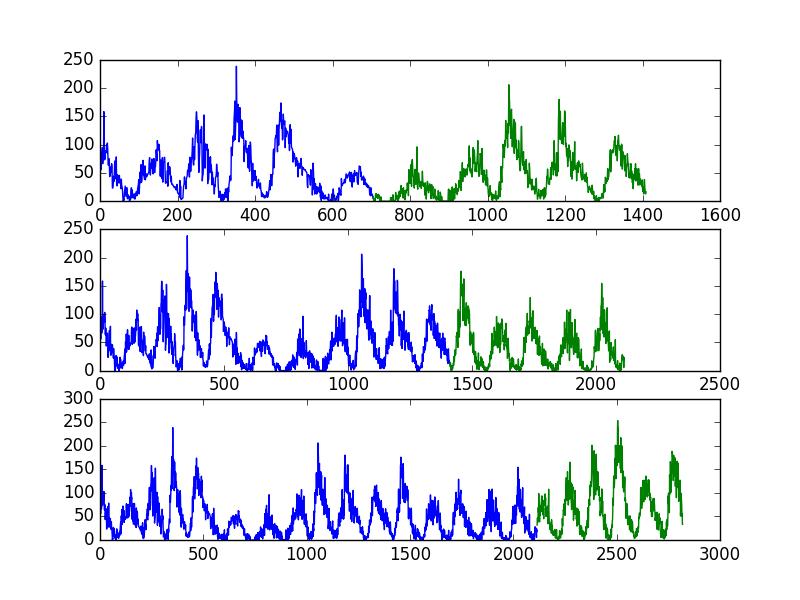 Sunspot Dataset Multiple Train-Test Split