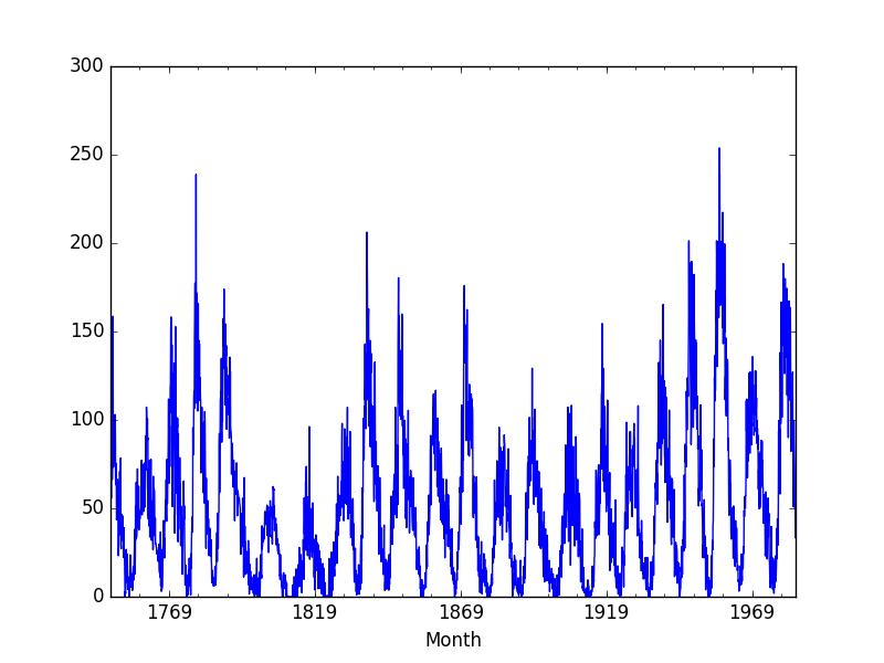 Plot of the Sunspot Dataset