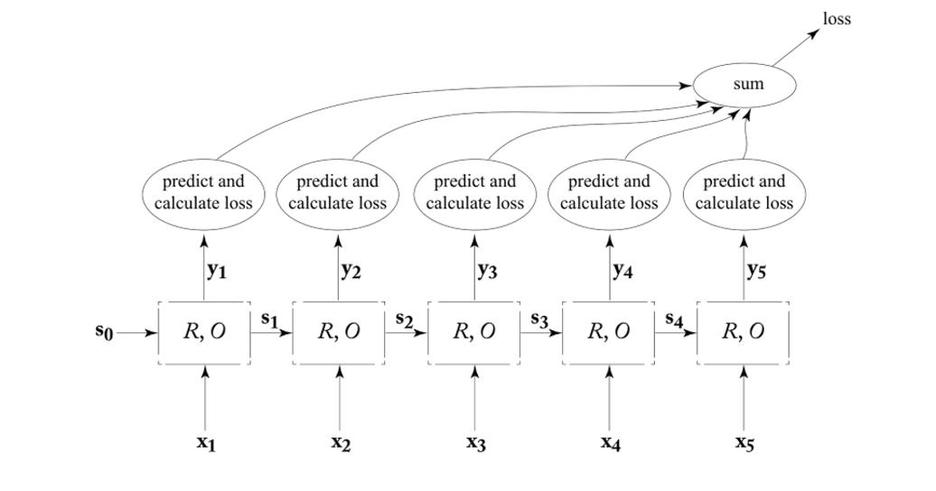 Transducer RNN Training Graph