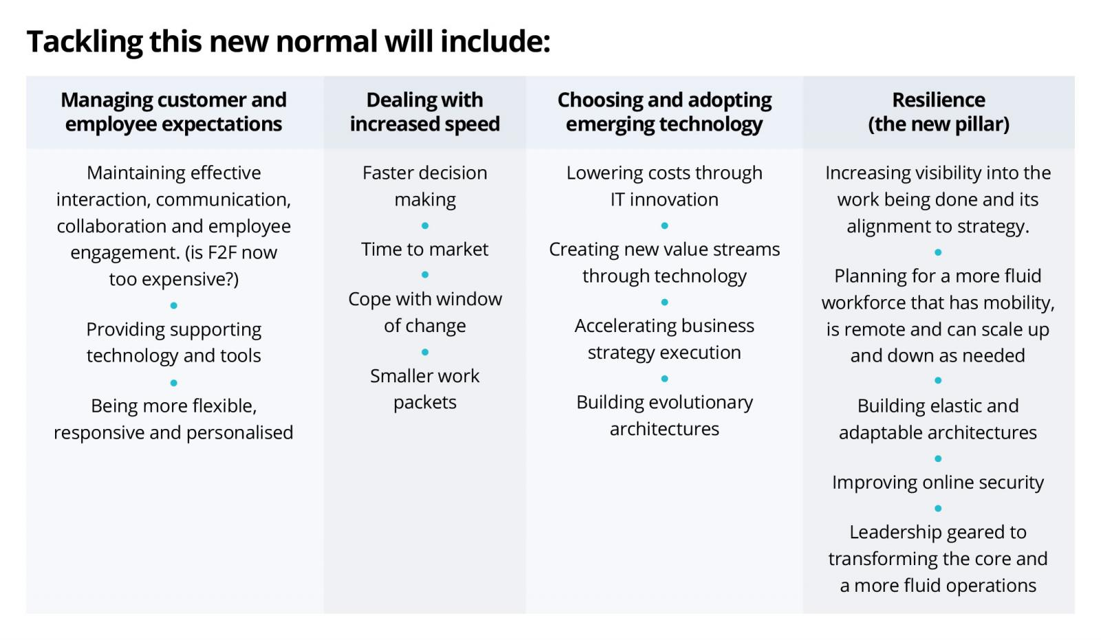 Table on how business leaders can tackle the new normal