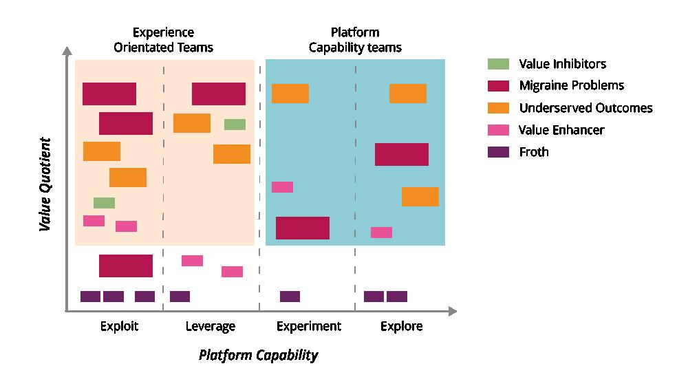 Value quotient versus platform capability
